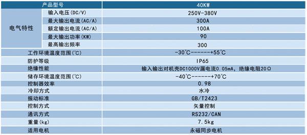 SDY-40KW永磁同步电机控制器产品参数