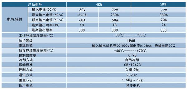 【4kw/5kw电机控制器/电动车控制器】价格